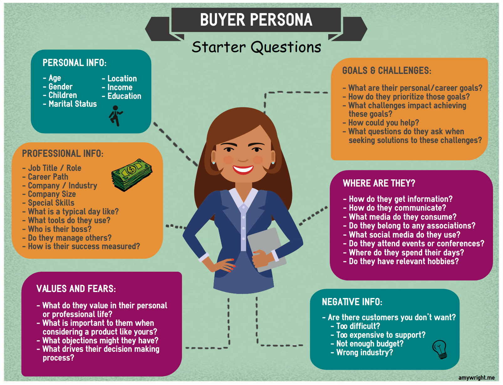 What Is a Buyer Persona and Why Is It Important? | Amy Wright