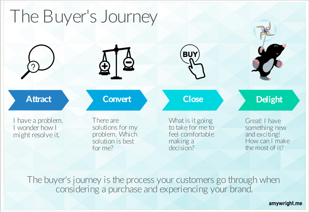 Buyer's Journey Infographic
