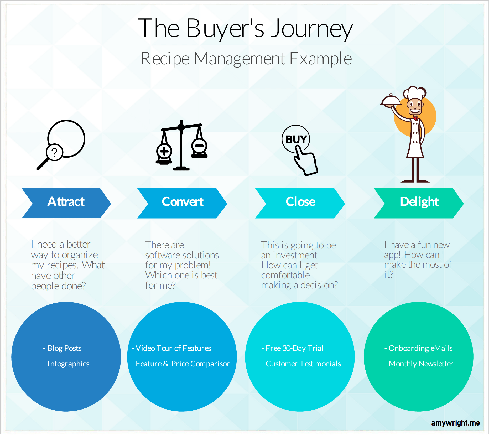 Buyer's Journey - Recipe Mgmt Example
