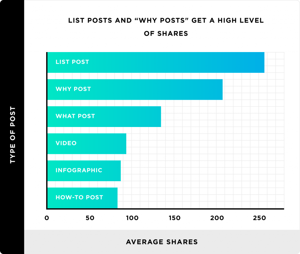 Chart showing which types of blog post get the most shares.