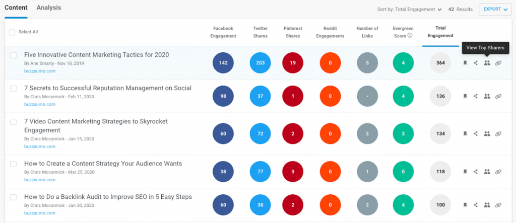 Screenshot of competitive research using BuzzSumo.